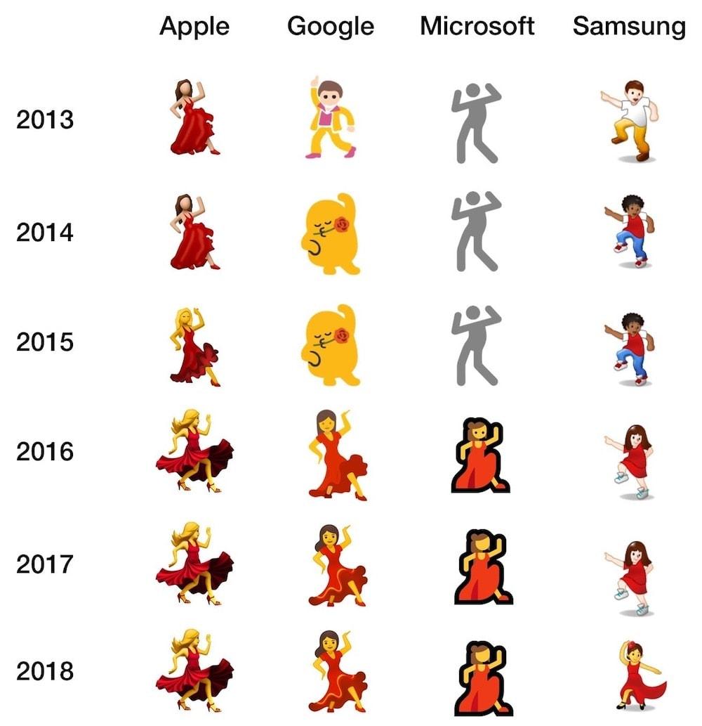 L'influence d'Apple sur les emojis en une image