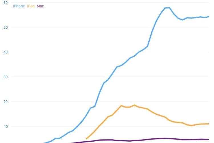 image en galerie : Les ventes d'iPhone, iPad et de Mac depuis 2007 en un graphique.