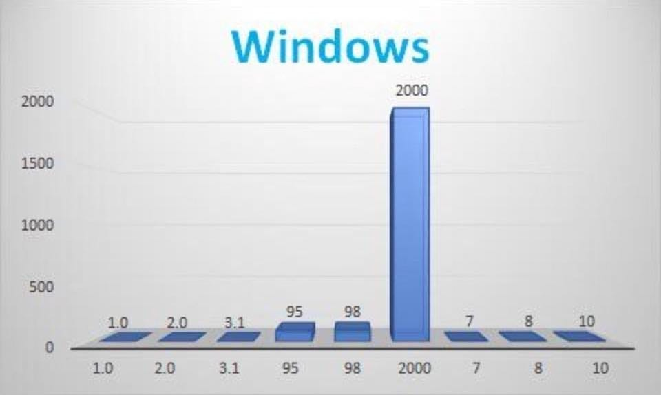 Officiel : Windows 2000 a été le meilleur Windows